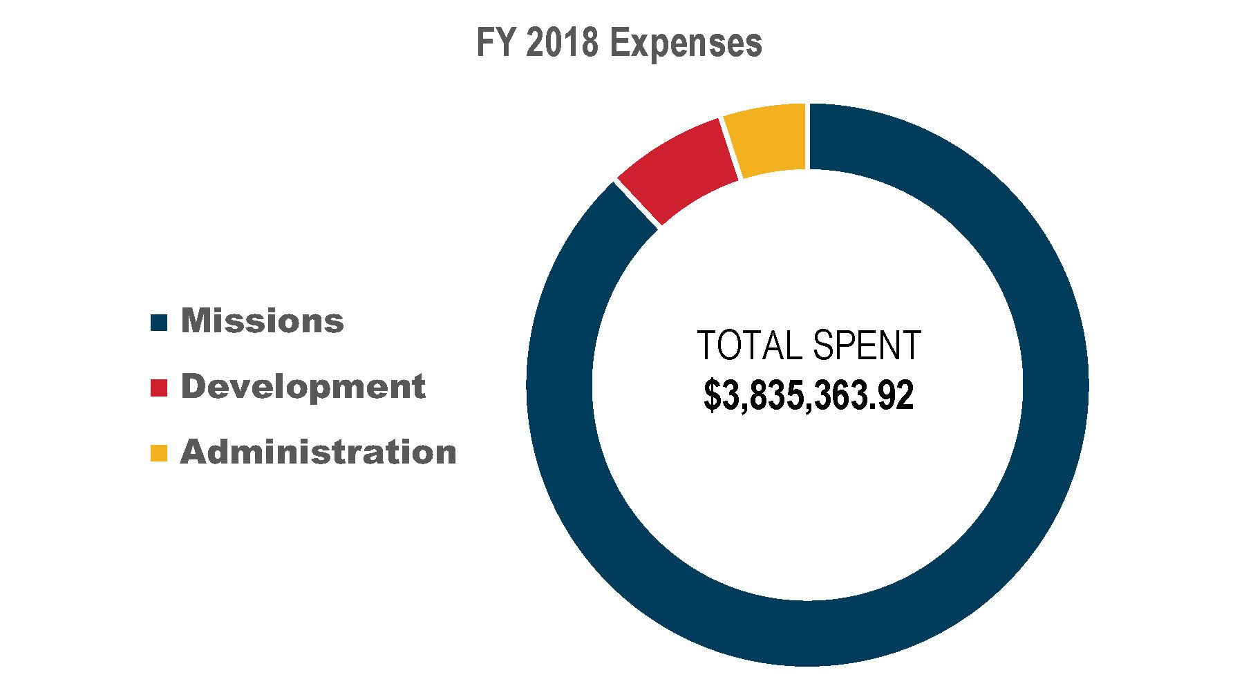 fY 2018 Expense Chart 2